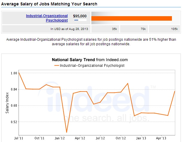 Industrial-Organizational-Psychologist-Salary