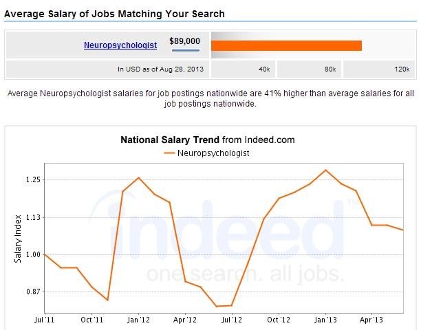 Neuropsychologist-Salary-Chart