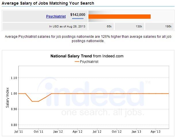 Psychiatrist-Salary-National-Trends