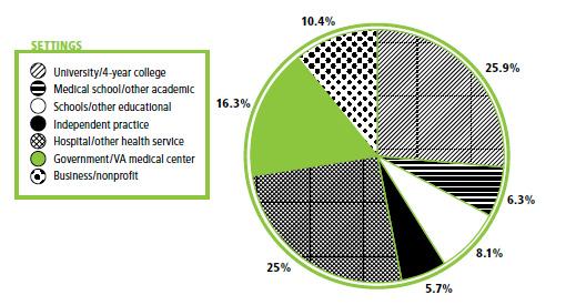 psychologists-work-chart