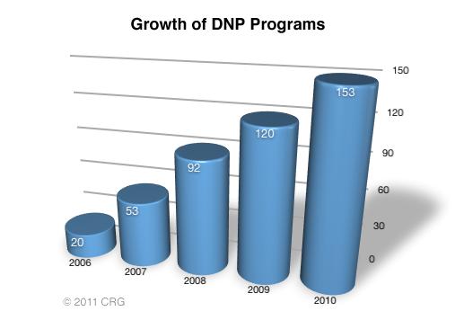 Growth_of_DNP-full