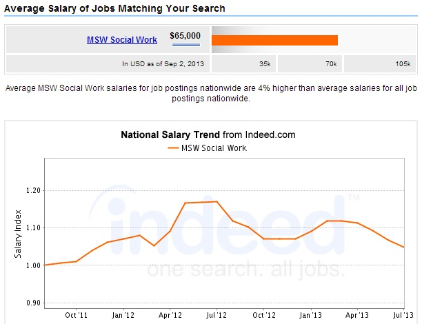 MSW-Social-Work-Salary