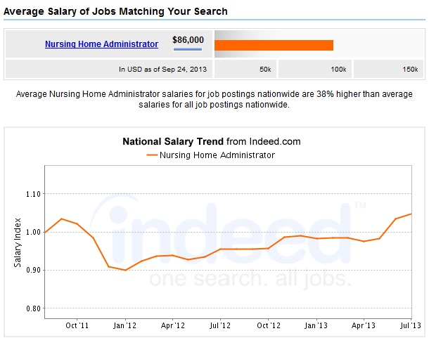 Nursing-Administration-Salary